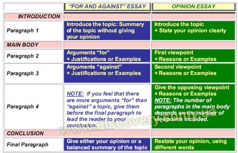 "структурные отличия ""For and Against"" Essays и Opinion Essays"